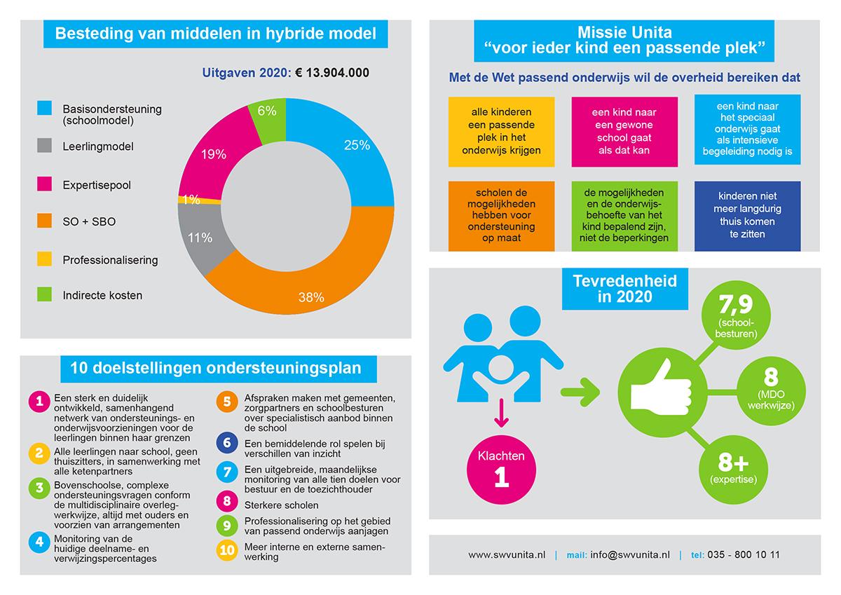 Infographic Unita jaarverslag 2020 achter