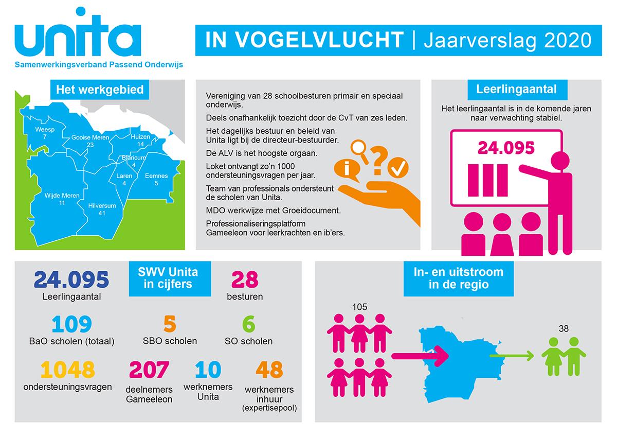 Infographic Unita jaarverslag 2020 voor
